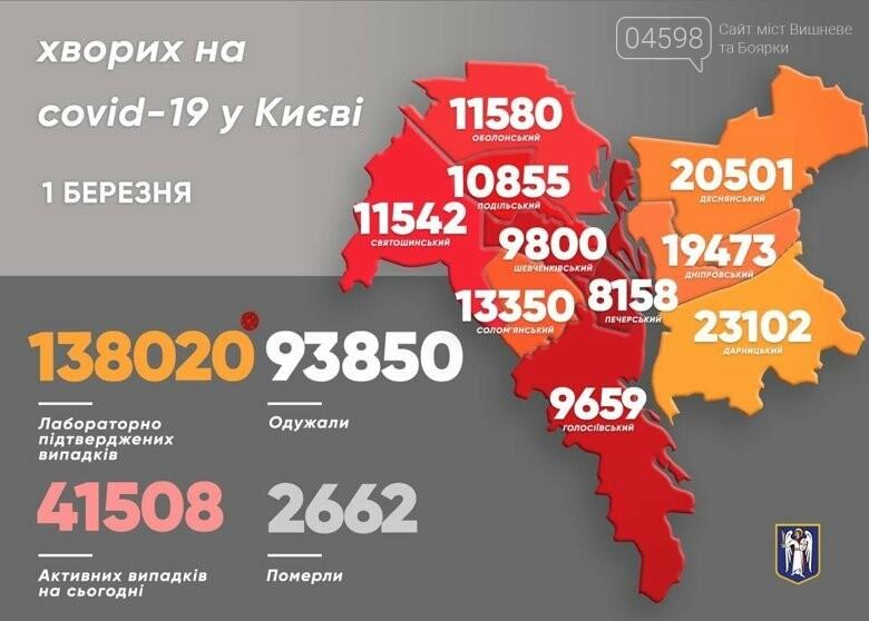 У Києві на коронавірус уже захворіли понад 138 тисяч людей, фото-1