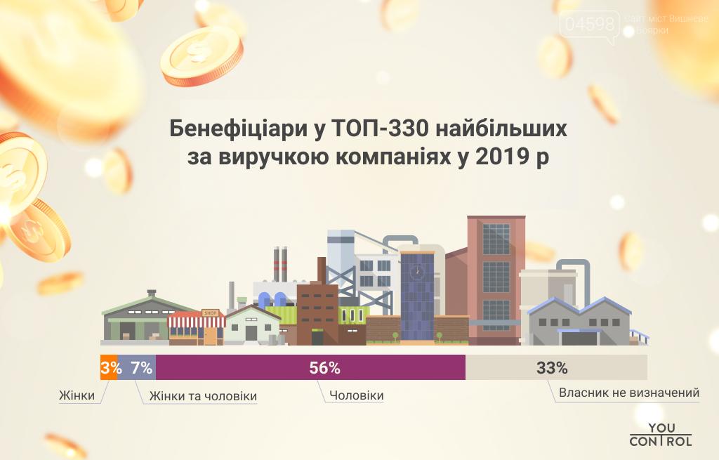 У Києві побільшало жінок у бізнесі: дослідження, фото-1