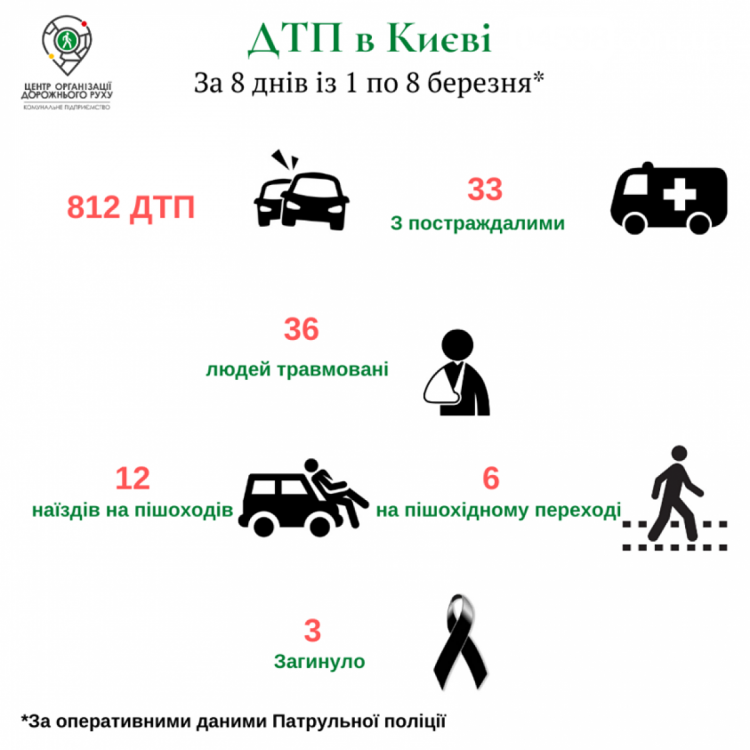 У Києві за тиждень сталося понад 800 ДТП, загинуло троє людей, фото-1