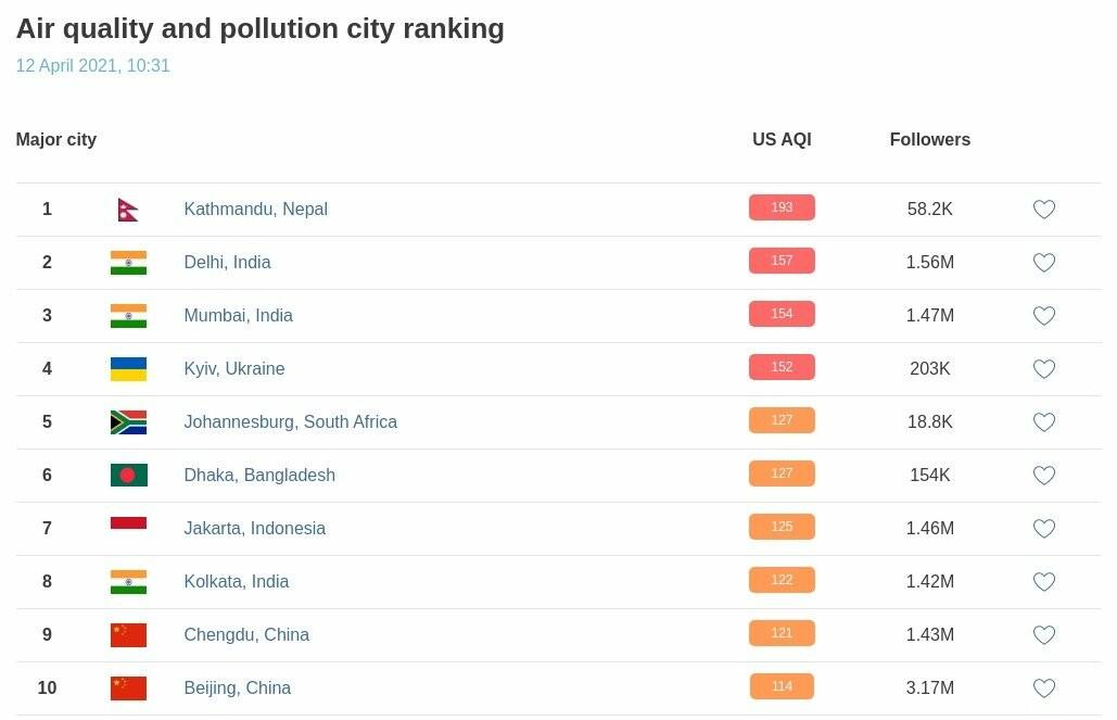 Київ знову серед міст із найбільш забрудненим повітрям (ІНФОГРАФІКА), фото-1